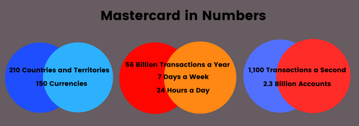 MasterCard in Numbers